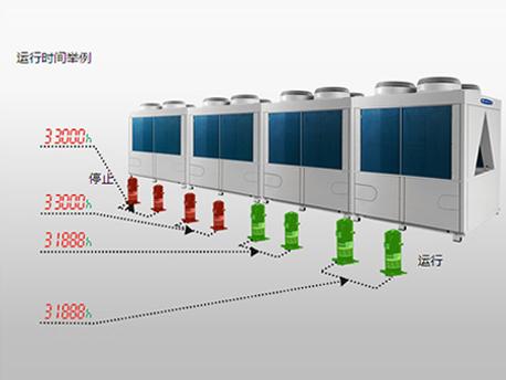 格力D系列模块化风冷冷(热)水机组-模块运行均衡技术