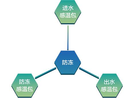 MR系列热回收模块式风冷冷(热)水机组-运行可靠